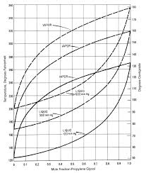 Propylene Glycol Boiling Point Chart 45 Qualified Glycol Water Mixture Chart