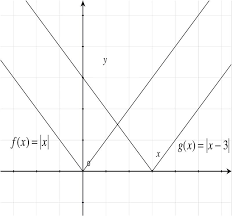 Vertical And Horizontal Transformations Read Algebra