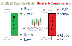 Understanding Candle Charts Best Candlestick Pdf Guide Bankers Favorite Fx Pattern