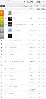 Top 50 Charts Deutschland Spotify Top 50 Die Aktuellen Charthits Im Webradio