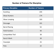 Thoroughbred Makeover Trainer Applications Increase By 38
