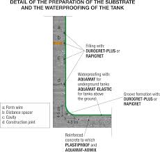 Concrete Cistern Tank Design Waterproofing Of Water Tanks And Reservoirs Made Of Concrete