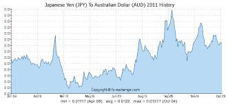Jpy To Aud Chart 200000 Jpy Japanese Yen Jpy To Australian Dollar Aud