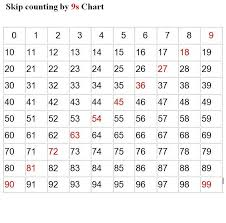 Count By 9 Chart Skip Count By 9 Kiddo Shelter Skip Counting Kids Math