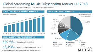 Spotify Hip Hop Charts Spotify Usage And Revenue Statistics 2019 Business Of Apps