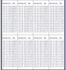Decimal Binary Conversion Chart Table Binary And Decimal Chart Chapter 1 Digital Systems And