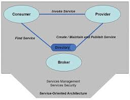 What Is Service Oriented Architecture Service Oriented Architecture Tutorial Putra Sulung Medium