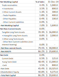 How To Forecast Balance Sheet Franks Vault