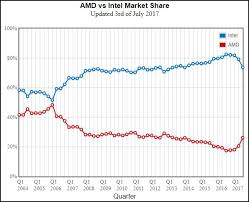 Amd Vs Intel Processors Comparison Chart 2012 Passmark Stats Indicate Amd Gaining Market Share Vs Intel