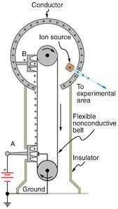 van der graaf generator how it works van der graaf