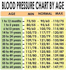 44 Unfolded Blood Preasure Chart