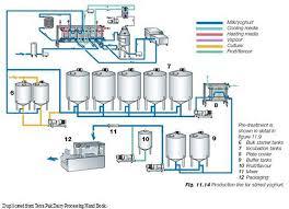 Yogurt Production Flow Chart Process Flow Diagram For Yogurt Production Wiring Diagrams