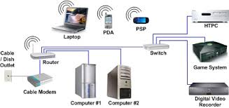 hometheaternetwork com s networking and security page example home network