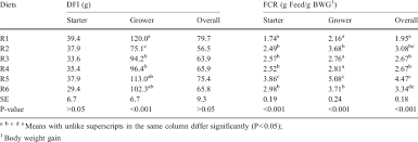 Daily Feed Intake And Feed Conversion Ratio Fcr Of