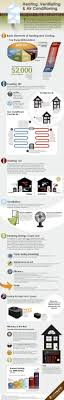 Heat And Cooling Units Best 25 Heating And Air Conditioning Ideas On Pinterest Heating