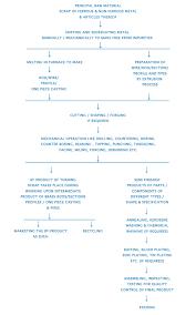Plating Process Flow Chart Process Flow Chart Goldstar