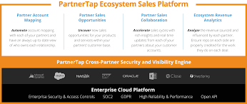 Financial Sales Partner Ecosystem Software And Platform For Banking And