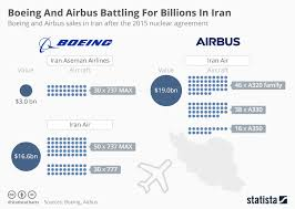 Chart Boeing And Airbus Battling For Billions In Iran
