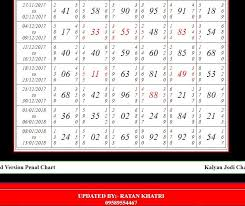 Kalyan Guessing Number Chart Guessing Forum All Market Matka Fast Results 100 Fix