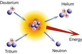 nuclear fusion is a nuclear reaction in which two or more atomic nuclei e g d t collide at a very high energy and fuse together