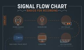 Charts To Understand Audio Signal Flow In A Daw