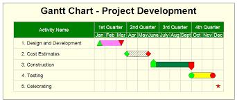 Quarterly Gantt Chart Gantt Chart Project Development