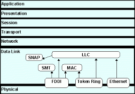 Data Link Layer Different Types Of Data Link Layer Dll Protocols With Their
