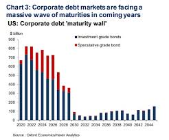 Bank Of America Organizational Chart Americas Fragile Corporate Debt Pile Faces A Massive 4