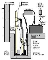 basementsaver wp and hp water powered backup sump pumps basementsaver bp3 battery backup sump pump installation this very powerful 120vac backup pump receives power