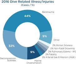 Diving Degree Of Difficulty Chart 2016 Top Diving Illnesses