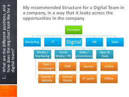 Building Digital Capability Of The Company
