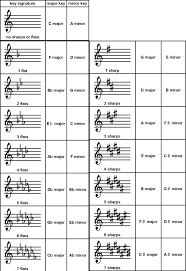 What Are The Key Signatures Avalon Music