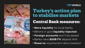 Trt World Now On Twitter Turkeys Central Bank Announces A Series