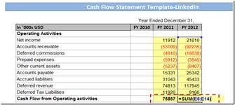 Online Cash Flow Statement Calculator Learn How To Prepare A Cash Flow Statement Template In Excel