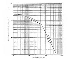 Agma Vibration Severity Chart Download Scientific Diagram
