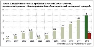 Структура ипотечного кредитования по регионам россии Личный сайт  Диплом ипотечное кредитование и перспективы развития