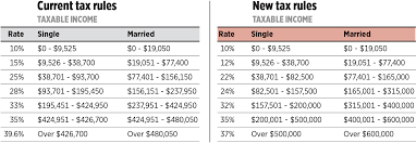3 Info 2017 And 2018 Tax Brackets Comparison 2019