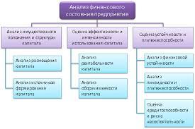 Для чего нужен финансовый анализ Анализ финсостояния предприятия