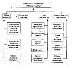 Анализ состава и динамики балансовой прибыли Реферат страница  Рис 2 1 Структурно логическая модель факторного анализа прибыли от основной
