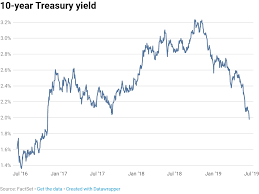 2 Year Treasury Rate Chart 10 Year Treasury Yield Drops Below 2 For The First Time