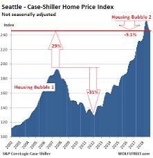 The Most Splendid Housing Bubbles In America Shrink