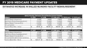 Medicare Rugs Chart That Was Quick Cms Proposes New Snf Payment System For Fy