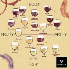 Characteristics And Flavors Of Common Wine Varietals In 2019
