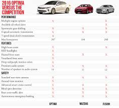 Kia Optima Comparison To Mazda And Ford Fusion Fisher Kia - Ford fusion exterior colors