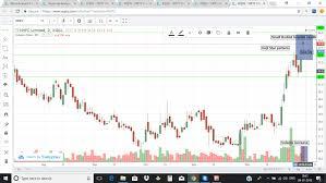 Nhpc Share Price Chart Nhpc Ltd Doji Star Bearish 04th Jan2018 Eqsis Pro