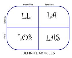 Spanish Singular Plural Chart Blog Archives El Blog De La Sra Smith