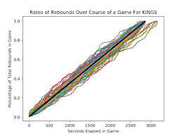 Rebounder Comparison Chart Rebounding Rates Good For Teams Bad For Players Squared