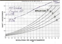 Jet Impeller Chart Building Bbf For My Jet Boat 460 Ford Forum