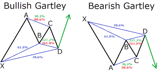 Harmonic Patterns Best A Guide To Harmonic Trading Patterns In The Currency Market Forex
