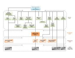 Organisation Chart Palamu India
